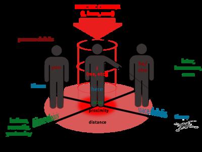 Ilustrasi Deixis. Sumber: https://en.wikipedia.org/wiki/Deixis